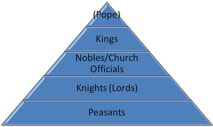 the history of feudalism and the relationship of vassals and lords The history of feudalism and the relationship of vassals and lords pages 1 words 371 view full essay feudalism, relationship of vassals and lords, oath of fealty.