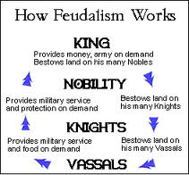 what is feudalism in the middle ages